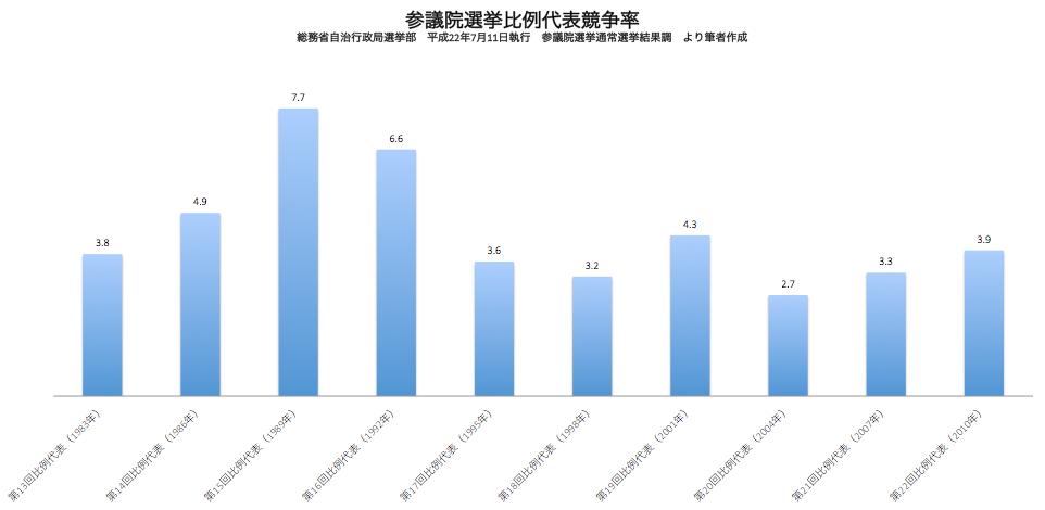出所 総務省自治行政局 平成22年7月11日執行 参議院選挙通常選挙結果調