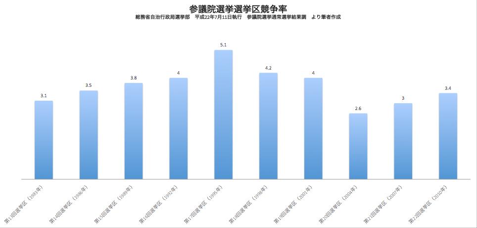 参議院選挙選挙区選挙競争率