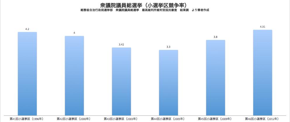 衆議院議員小選挙区選挙競争率
