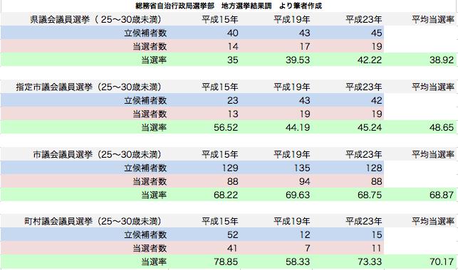 統一地方選挙 25〜30歳未満候補者の当選率
