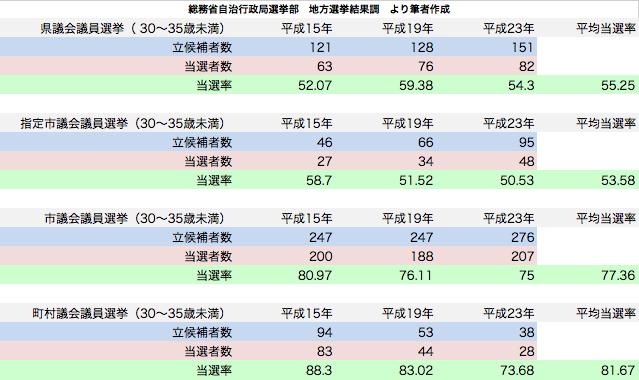 統一地方選挙 30〜35歳未満候補者当選率