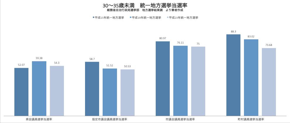 統一地方選挙 30〜35歳未満候補者の当選率