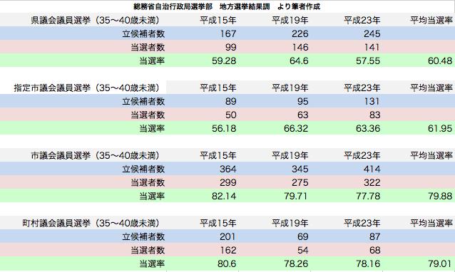 統一地方選挙 35〜40歳未満候補者当選率
