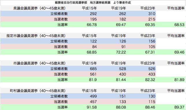 統一地方選挙 40〜45歳未満候補者当選率