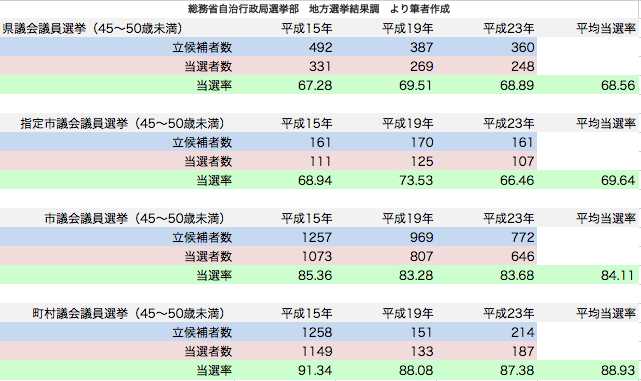 統一地方選挙 45〜50歳未満候補者当選率
