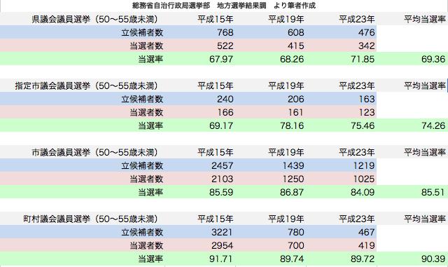 統一地方選挙 50〜55歳未満候補者当選率