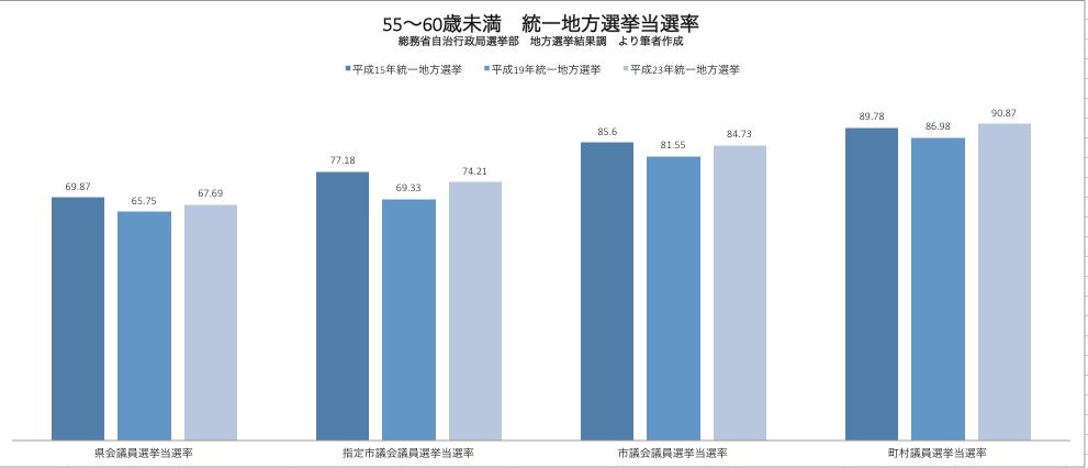 統一地方選挙 55〜60歳未満候補者当選率