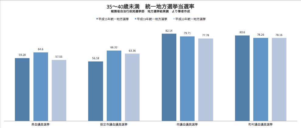 統一地方選挙 35〜40歳候補者当選率