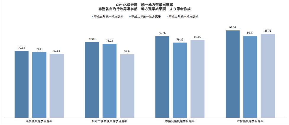 統一地方選挙 60〜65歳未満候補者当選率