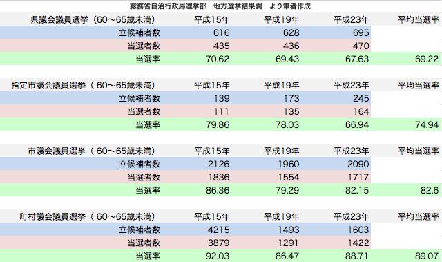 統一地方選挙 60〜65歳候補者当選率