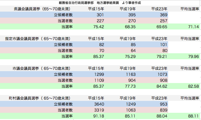 統一地方選挙 65〜70歳未満当選率