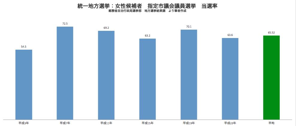 統一地方選挙 女性候補者指定市議会議員選挙当選率