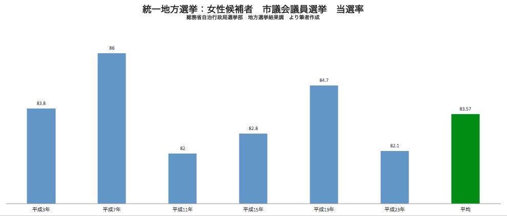 統一地方選挙 女性候補者 市議会議員選挙当選率