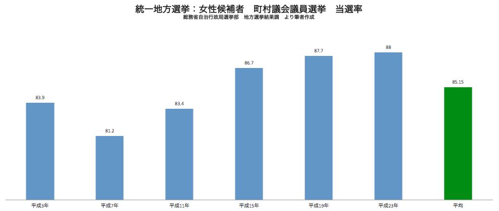 統一地方選挙 町村議会選挙 女性候補者当選率