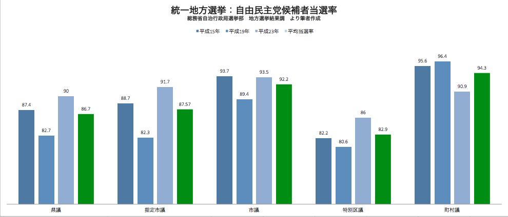 統一地方選挙 自由民主党候補者の当選率