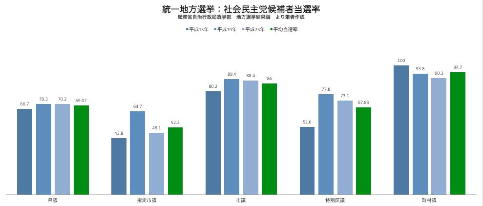 統一地方選挙 社会民主党候補者当選率