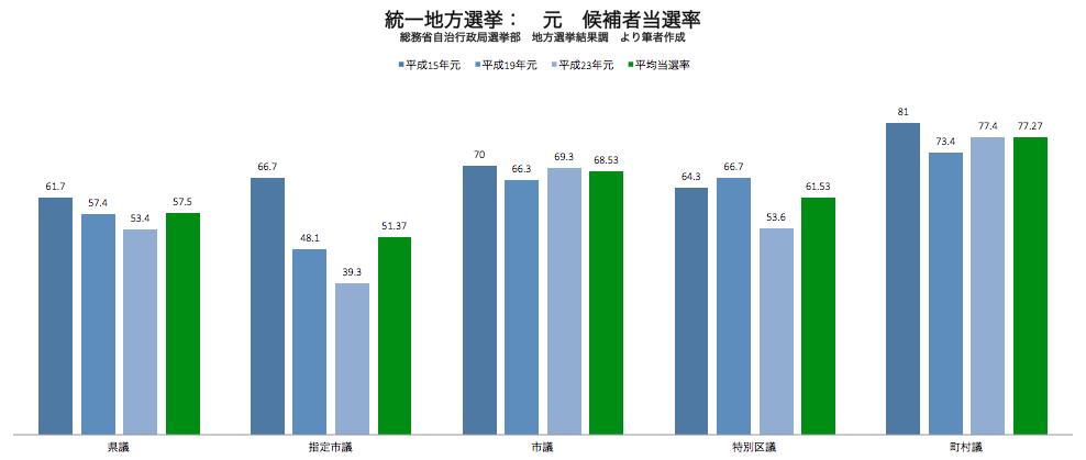 統一地方選挙 元職候補者の当選率