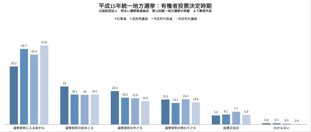 統一地方選挙(平成15年)投票先決定時期