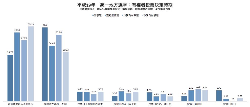 統一地方選挙(平成19年)投票先決定時期