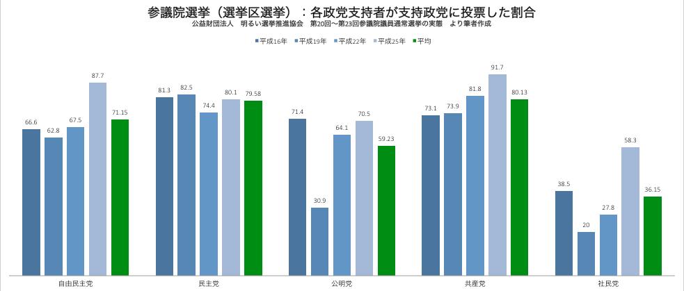 参議院選挙 有権者が支持政党に投票した割合