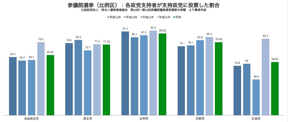参議院 政党支持者が支持政党に投票した割合