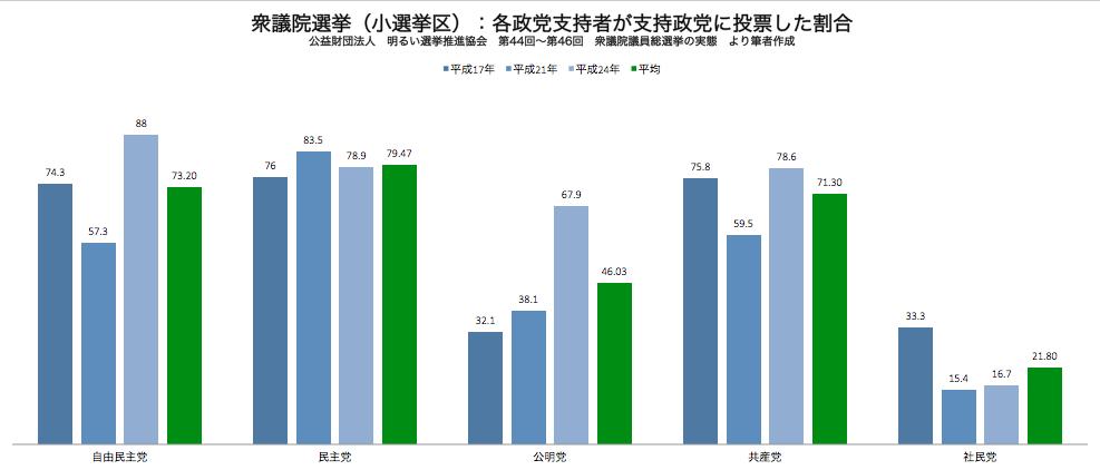 衆議院選挙 政党支持者が支持政党に投票した割合