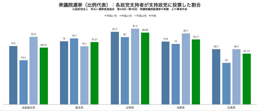 衆議院選挙 支持政党に投票した割合