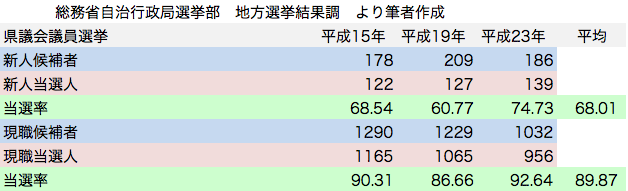 統一地方選挙 県議会議員選挙 自由民主党候補者 新人現職 当選率