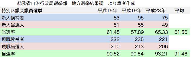 統一地方選挙 特別区議会議員選挙 自由民主党候補者 新人現職 当選率