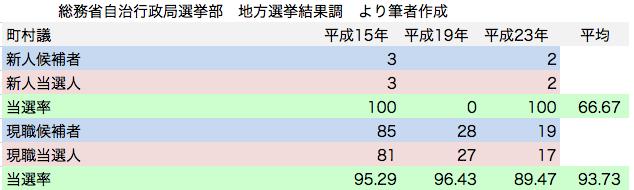 統一地方選挙 町村議会議員選挙 自由民主党候補者 新人現職 当選率