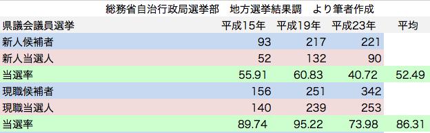 統一地方選挙 県議会議員選挙 民主党候補者 新人現職 当選率