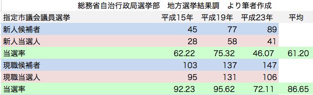 統一地方選挙 指定市議会議員選挙 民主党候補者 新人現職 当選率