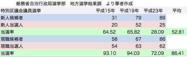 統一地方選挙 特別区議会議員選挙 民主党候補者 新人現職 当選率