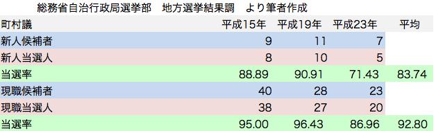 統一地方選挙 町村議会議員選挙 民主党候補者 新人現職 当選率