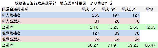 統一地方選挙 県議会議員選挙 日本共産党候補者 新人現職 当選率