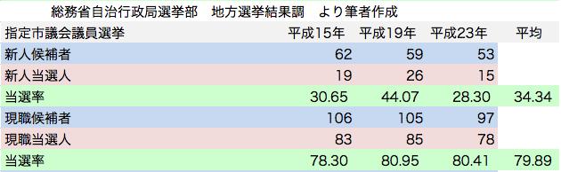 統一地方選挙 指定市議会議員選挙 日本共産党候補者 新人現職 当選率