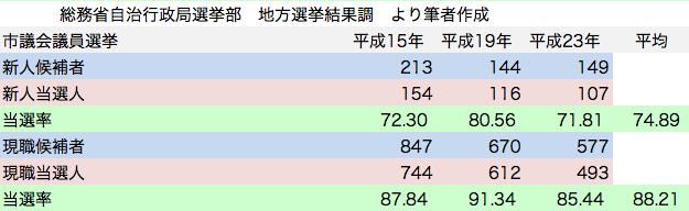 統一地方選挙 市議会議員選挙 日本共産党候補者 新人現職 当選率