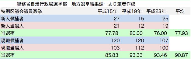 統一地方選挙 特別区議会議員選挙 日本共産党候補者 新人現職 当選率