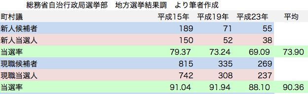 統一地方選挙 町村議会議員選挙 日本共産党候補者 新人現職 当選率
