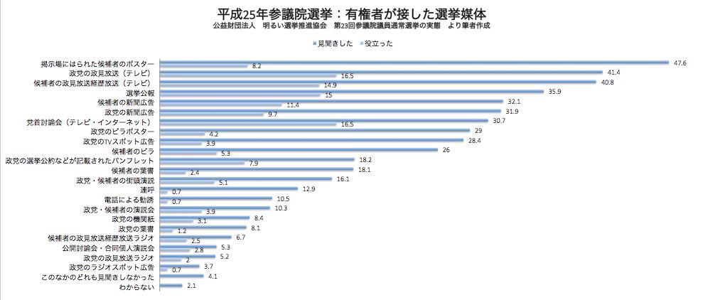 有権者が接した選挙媒体 平成25年参議院選挙