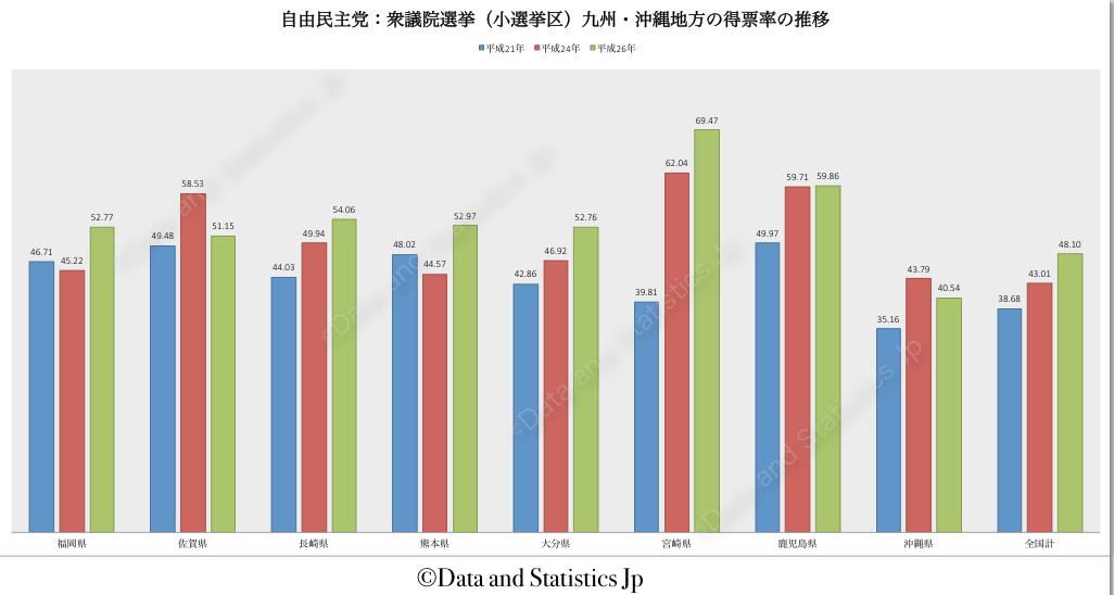 自由民主党(小選挙区)九州・沖縄地方 得票率の推移