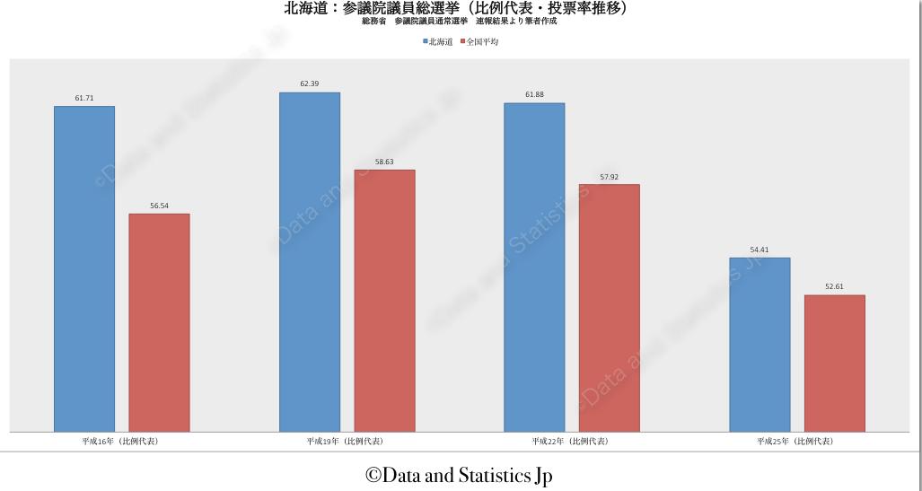 01北海道:投票率:参院選