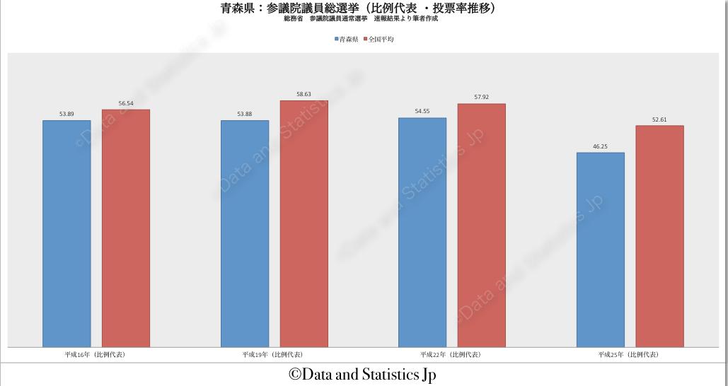 02青森県:投票率:参院選
