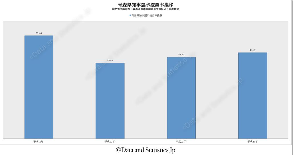 02青森県:投票率:知事選