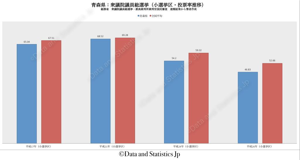 02青森県:投票率:衆院選