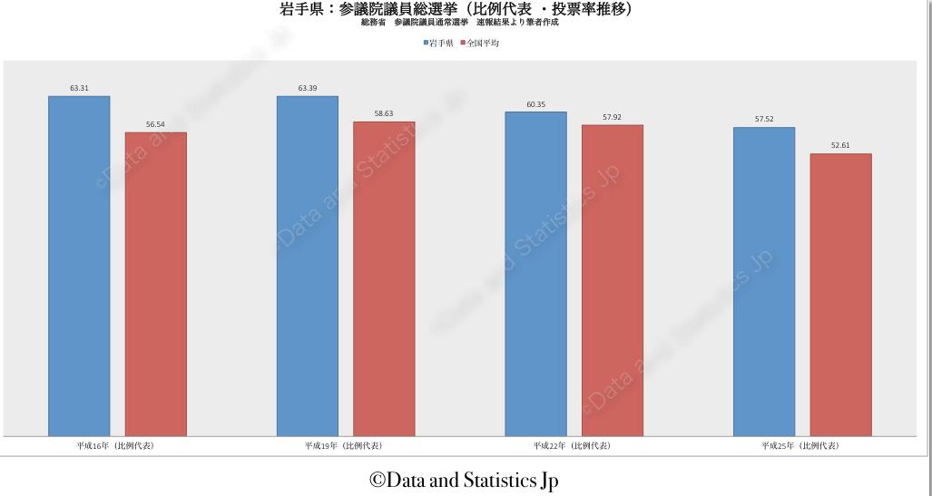 03岩手県:投票率:参院選