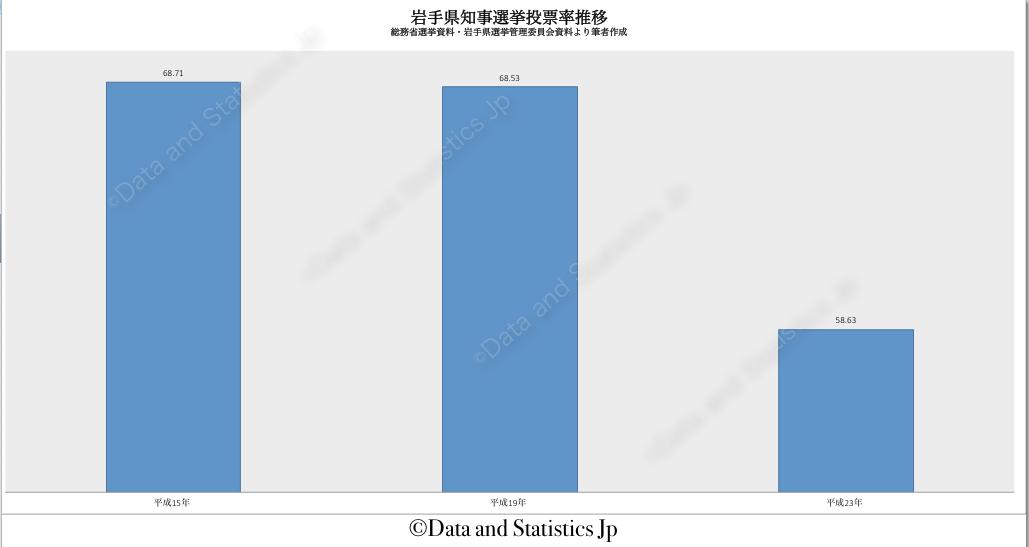 03岩手県:投票率:知事選