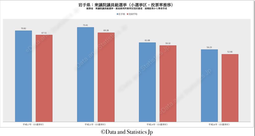 03岩手県:投票率:衆院選