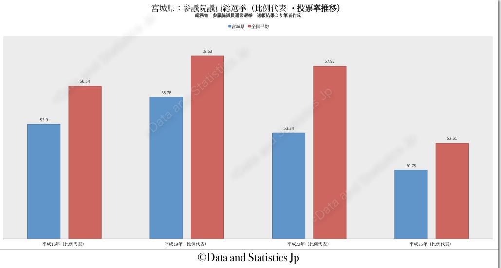 04宮城県:投票率:参院選