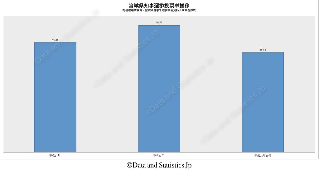 04宮城県:投票率:知事選